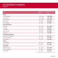 Daftar Gaji Sektor Akunting RI, dari Rp 12 Juta hingga Rp 250 Juta