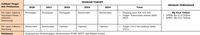 Kebut Pembangunan 2 Kereta Cepat, Jokowi Butuh Rp 63,6 T