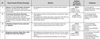 Ibu Kota Baru hingga Trans Papua, Ini Proyek Prioritas Jokowi