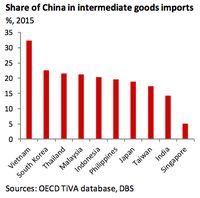 Jika Pertumbuhan China Cuma 3,5%, Indonesia Berapa Dong?