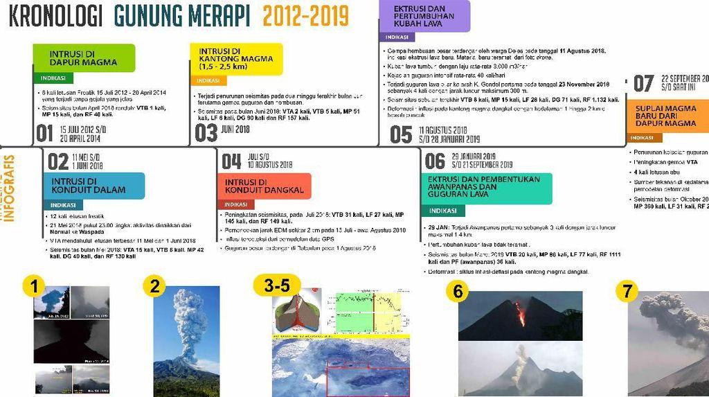 Catatan Lengkap Aktivitas Gunung Merapi Selama 2012-2019