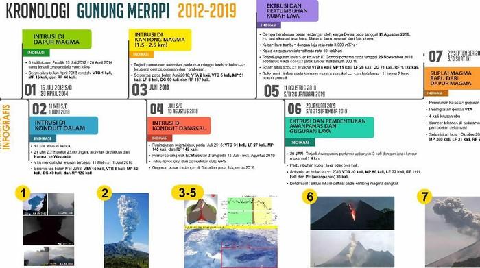 Badan Penyelidikan dan Pengembangan Teknologi Geologi (BPPTKG) merilis catatan peningkatan aktivitas Gunung Merapi selama tahun 2012-2019, Kamis (13/2/2020).