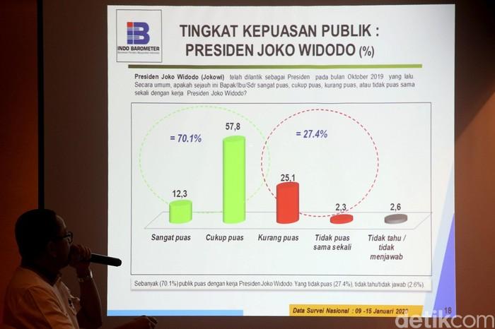 Indo Barometer memaparkan hasil survei seratus hari kinerja pemerintahan Joko Widodo (Jokowi)-Ma'ruf Amin. Seperti apa hasilnya?