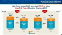 Migas Jatuh 34%, Total Ekspor Januari 2020 Jadi US$ 13,41 M