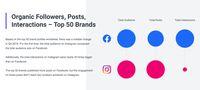 Facebook Kalah Untung Dibandingkan Instagram