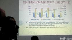 Video ICW Sebut Ada 169 Kasus Korupsi dalam Semester 1 2020