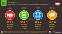 Jumlah pengguna internet Indonesia Tahun 2020.