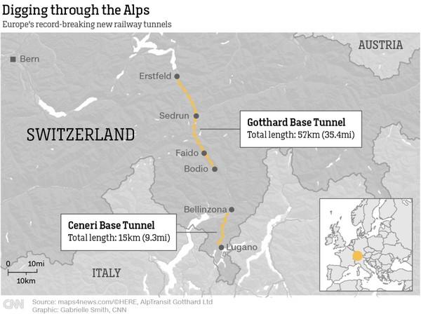 Nama resmi Gotthard Base Tunnel adalah Neue Eisenbahn Alpentransversale atau New Trans-Alpine Railways yang menghubungkan Eropa Utara dan Italia. Seperti GBT, terowongan pangkalan kedua juga beroperasi ke barat, menghubungkan Basel, Bern, dan Milan (Foto: CNN)