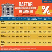 Daftar Suku Bunga Dasar Kredit 10 Bank RI