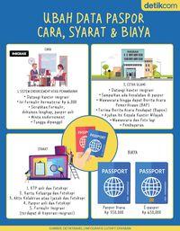 Infografis: Cara Bikin Paspor, Syarat dan Biayanya