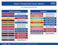 Daftar Status Transportasi Umum Terkini di Jakarta dan Sekitarnya