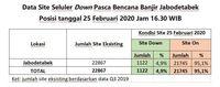 Site yang down pasca-banjir menerjang Jabodetabek, Selasa (25/2/2020).