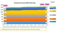 Pasar Modal Kuasai 80% Aset Investasi IKNB