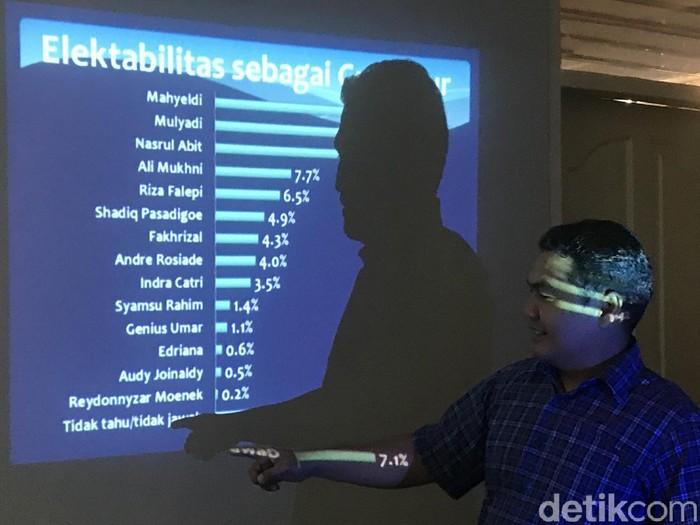 Elektabilitas calon gubernur Sumbar (Jeka Kampai/detikcom)