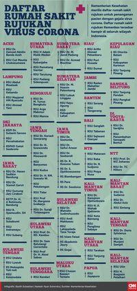 Infografis daftar rumah sakit untuk menangani corona.