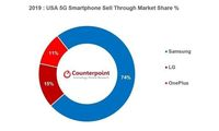 Market share ponsel 5G di 2019.