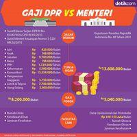 Mana Paling Gede, Gaji Menteri atau Gaji DPR?