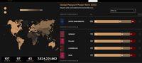 Jika Tak Ada Virus Corona, Ini Paspor Terkuat Sedunia