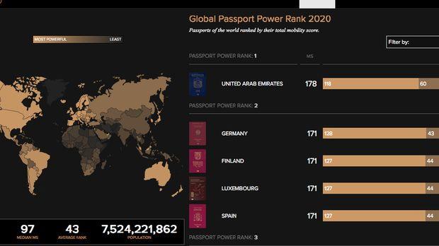 Ketika Corona 'Lenyapkan' Kekuatan Paspor Dunia
