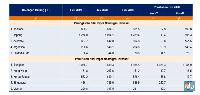 Corona Bikin Impor dari China Anjlok di Februari 2020