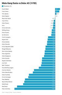 Rupiah Kini Kalah dari Peso, Padahal Argentina 5 Kali Resesi