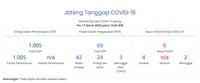 Corona.jatengprov.go.id, Situs Cek Sebaran Corona di Jateng