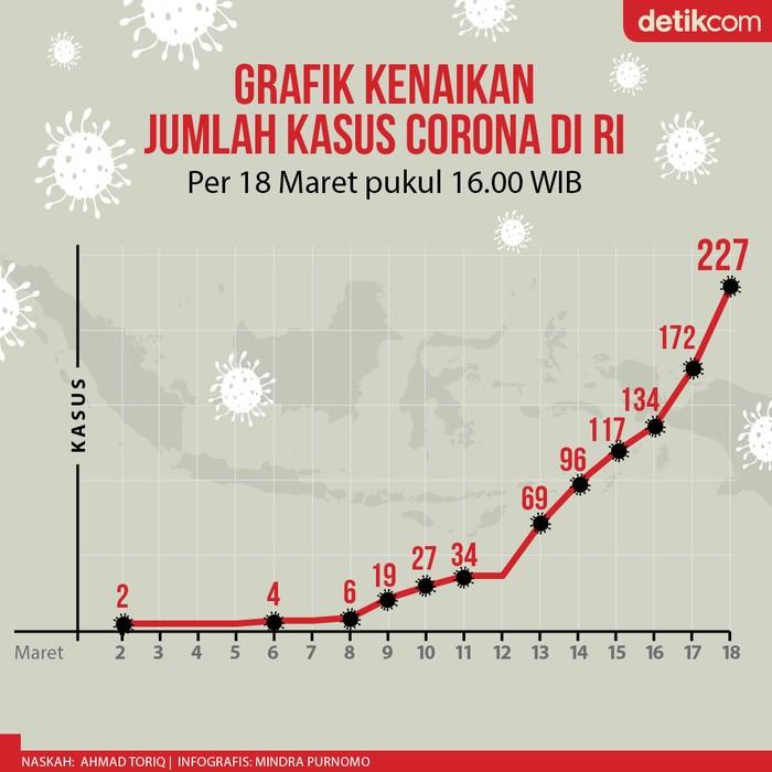 Awalnya 2 kasus, kini terdapat 227 kasus virus Corona di wilayah Indonesia.