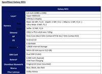 Galaxy M31 Masuk Indonesia Pakai Baterai 6.000 mAh, Harganya?