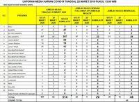 Kasus Covid 19 Bertambah 514 Orang 307 Di Jakarta