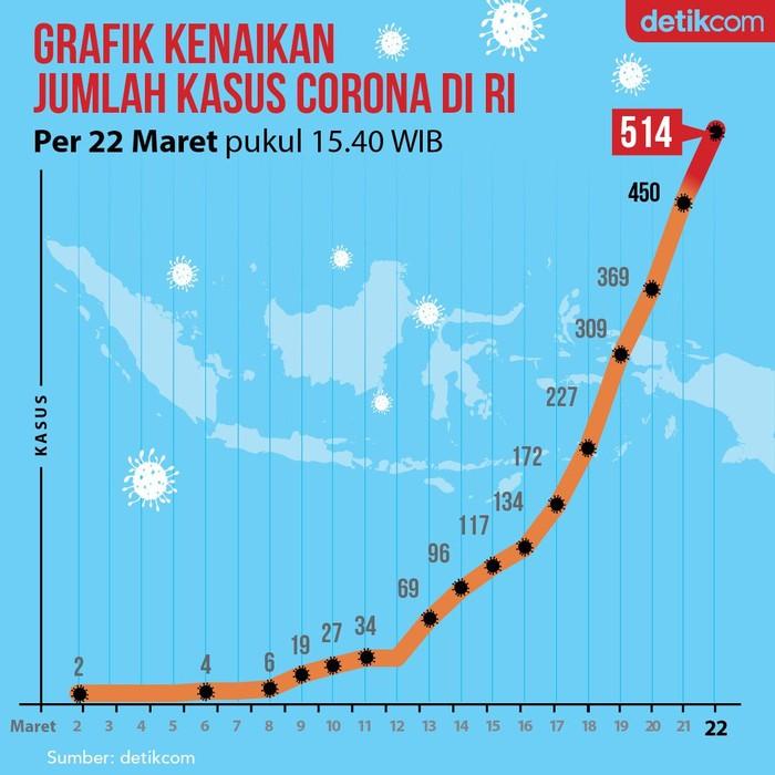 Angka kasus positif Corona di wilayah RI terus bertambah. Pada 2 Maret Presiden Jokowi mengumumkan 2 kasus, namun 20 hari kemudian sudah ada 514 kasus.