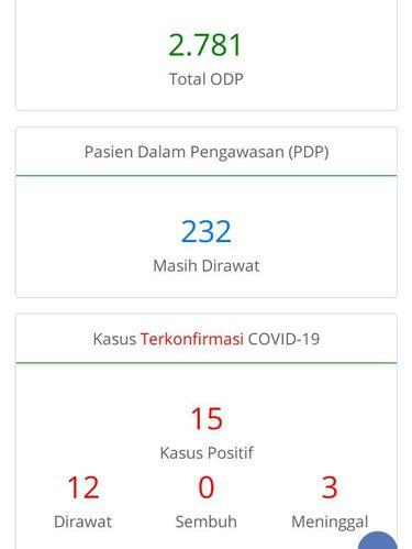 Update Corona di Jateng Malam Ini: 15 Positif, 232 PDP, 2.781 ODP