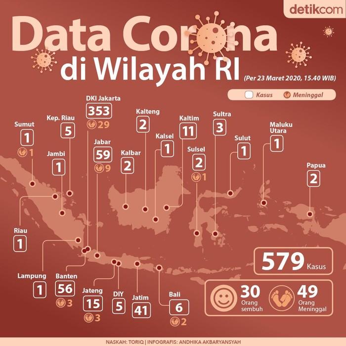 Kasus virus Corona di wilayah RI terus bertambah. Per 23 Maret 2020 kemarin, Pemerintah menyatakan ada 579 kasus Corona, dengan pasien meninggal sebanyak 49 orang.