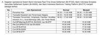 Perdagangan Multilateral: Akserelasi Ekonomi Indonesia