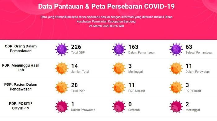 Data Terbaru Kasus Corona Di Kabupaten Bandung 5 Pasien Meninggal