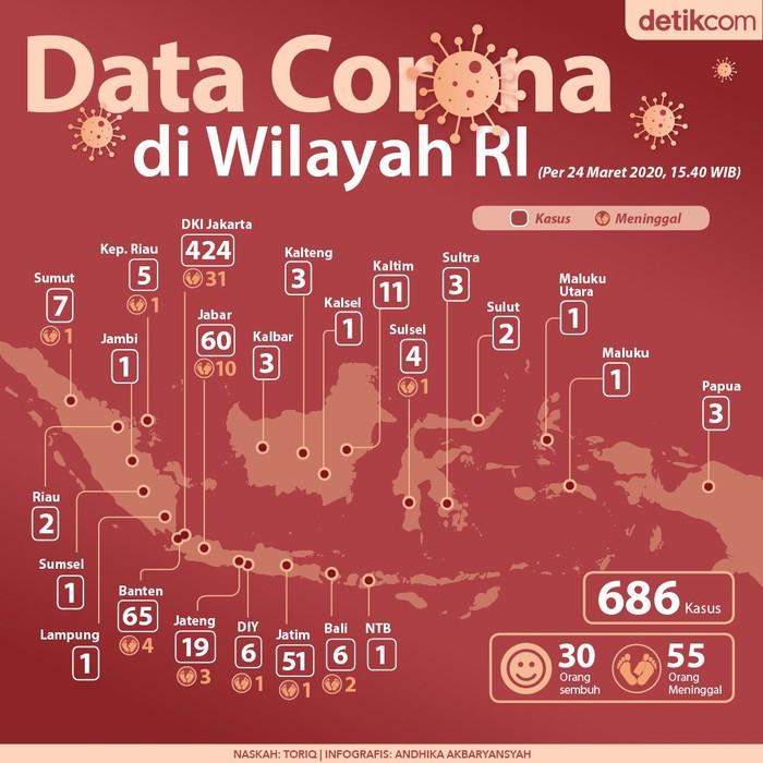 Selama 22 hari, 686 kasus virus Corona terdeteksi di wilayah Indonesia. Tren penambahan kasus baru tiap harinya bisa dikatakan mengkhawatirkan.