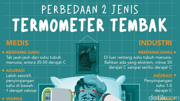 termometer tembak infografis