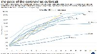 Kurva dari Johns Hopkins membandingkan angka kasus COVID-19 dari sejumlah negara.