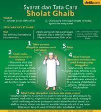 INFOGRAFIS: Tata Cara Sholat Ghaib