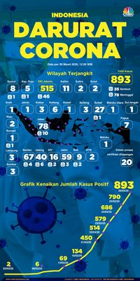 Tambah Aceh, Sumbar & Sulteng, 27 Provinsi Terpapar Covid-19