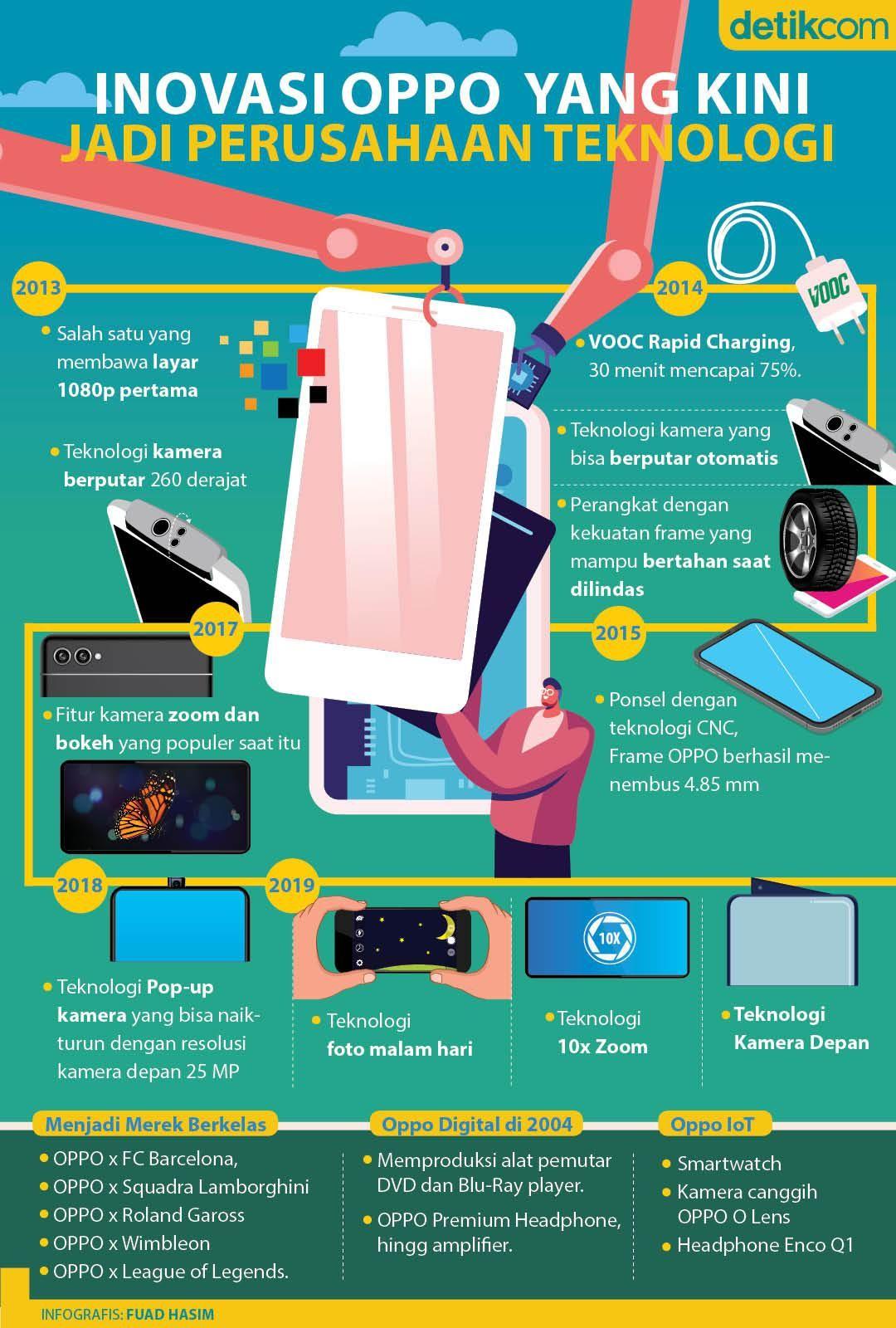Inovasi OPPO yang Kini Jadi Perusahaan Teknologi