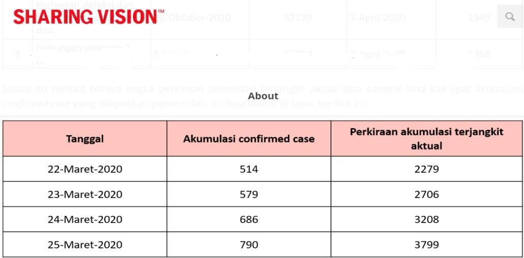 Perbandingan jumlah terjangkit aktual dengan confirmed case yang dirilis resmi