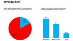 Survei Charta Politika: 83,1% Tak Tahu Rencana Penerbitan UU Omnibus Law