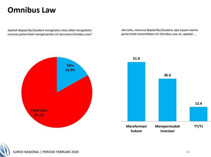Hasil survei Charta Politica menyatakan 83,1 persen responden tidak mengetahui rencana penerbitan UU omnibus law.