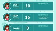 8 Orang Negatif dan Dipulangkan, Total 13 PDP Corona di Pasuruan Sembuh