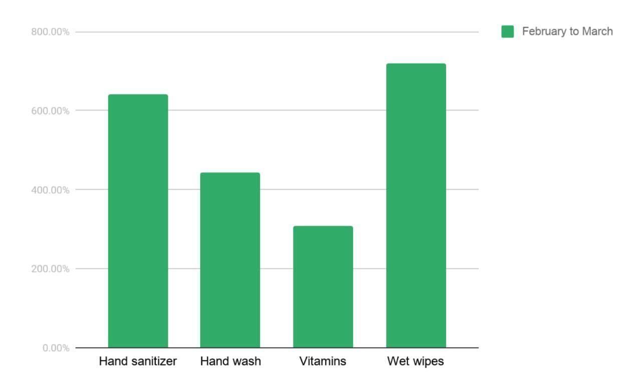 Pandemi Corona, Penjualan Hand Sanitizer di Ecommerce Meningkat 500%