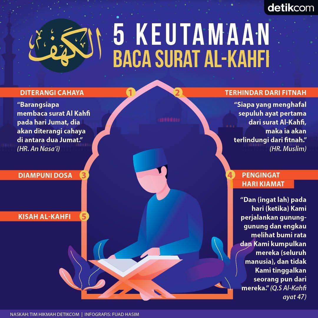 Baca Surat Al Kahfi, Ini 5 Keutamaannya