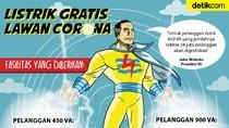 Listrik Gratis 3 Bulan dari Jokowi