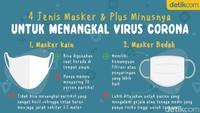 4 Jenis Masker dan Plus-minusnya untuk Tangkal Corona