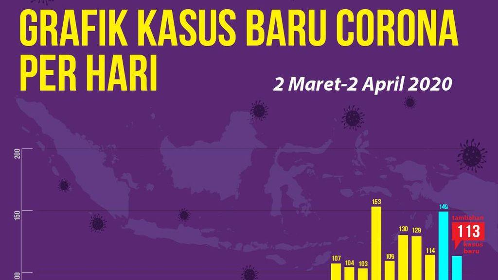 Grafik Kasus Baru Corona Per Hari di RI, Data 2 Maret-2 April 2020