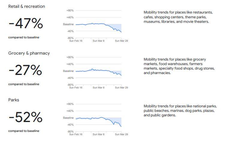 COVID-19 Community Mobility Reports Google